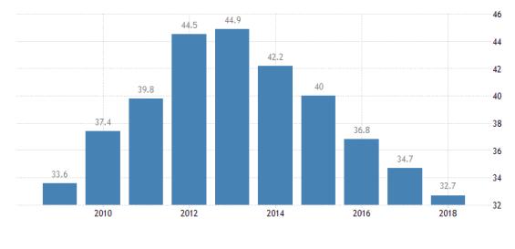 Vládní dluh vůči HDp