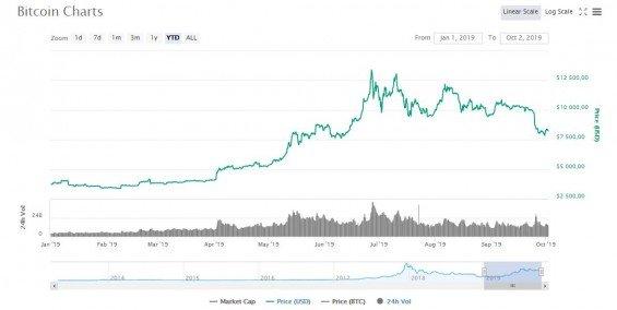 graf bitcoin vyvoj od zacatku roku