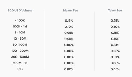Přehled poplatků na Coinbase Pro před plánovanou změnou