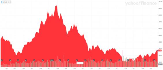 Vývoj ceny akcií RW