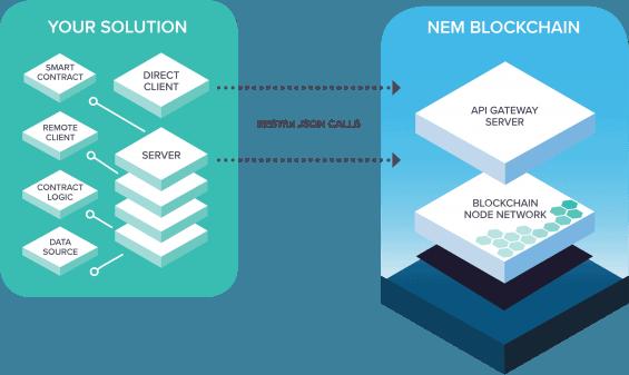 vyuziti NEM blockchainu