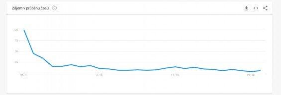 Zájem o Bakkt podle statistik Google Trends.