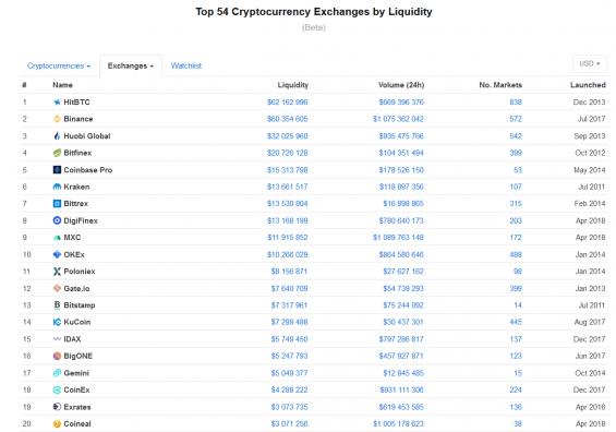 20-nejlepsich-kryptomen-podle-likvidity