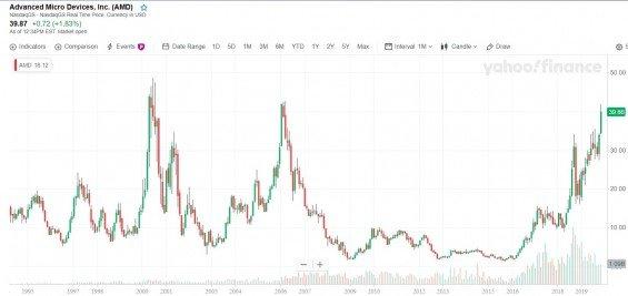 Akcie AMD od 1995 do 2019, mesicni graf