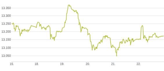 Německý akciový index DAX v týdnu od 18. do 22. listopadu. Zdroj: Deutsche Börse