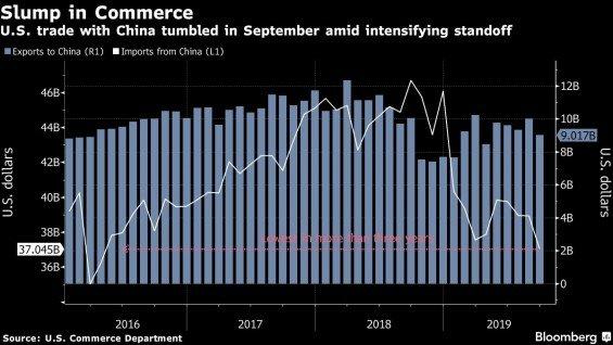 Objem obchodu USA s Cinou od roku 2016
