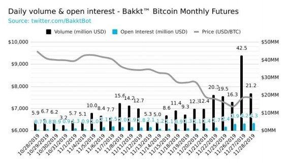 Objemy obchdoovaných bitcoinových futures na platformě Bakkt.