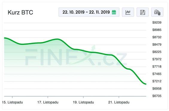 Cena BTC dnes klesla pod 7100 USD.