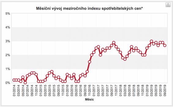 inflace index spotrebitelskych cen