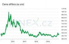 investiční stříbro - cena