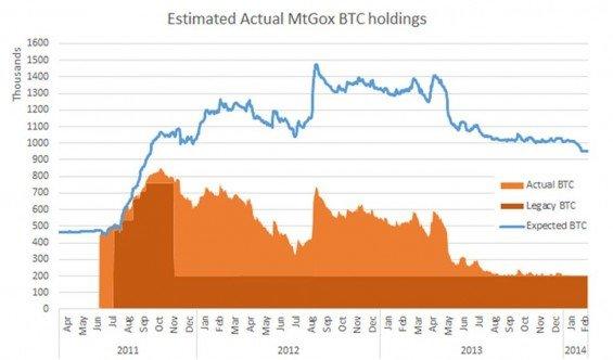 mtgox bitcoiny odhad