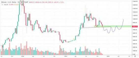 botje11 bitcoin cena predikce