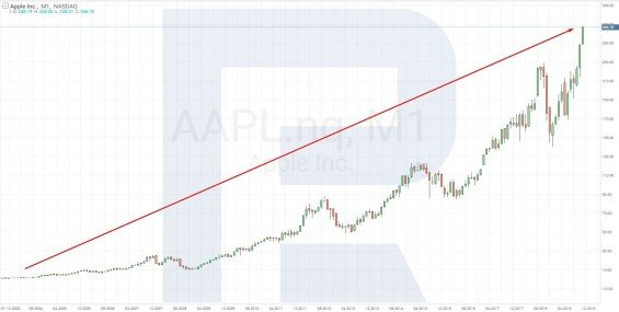 Cenový graf akcií Apple
