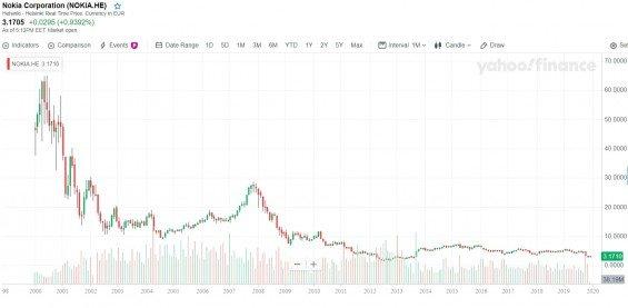 Akcie Nokie od 2000 do 2019, mesicni graf