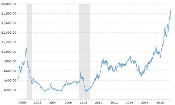 graf ceny palladia