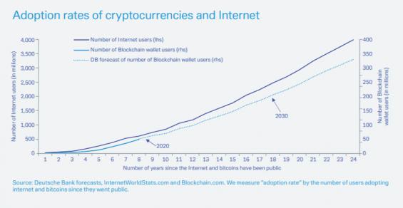 Předpověď Deutsche Bank o potenciálních uživatelích kryptoměn do roku 2030