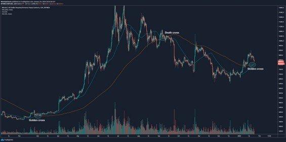 Bitcoin analýza 24. 1. 2020 - Graf