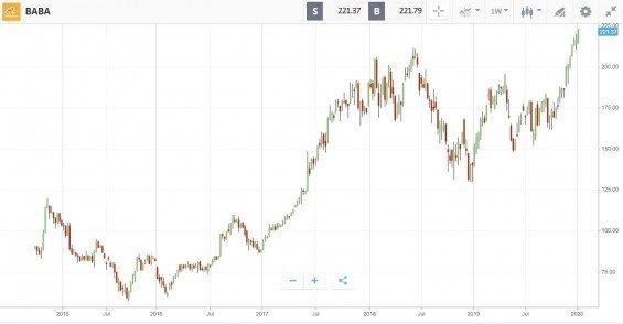 Akcie Alibaby od 2014 do 2020, tydenni graf
