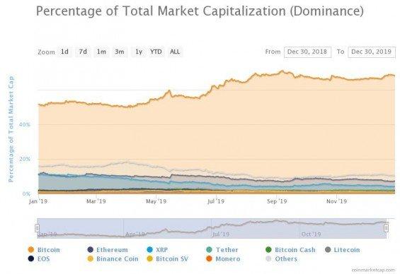 Dominance bitcoinu mezi ostatními kryptoměnami.