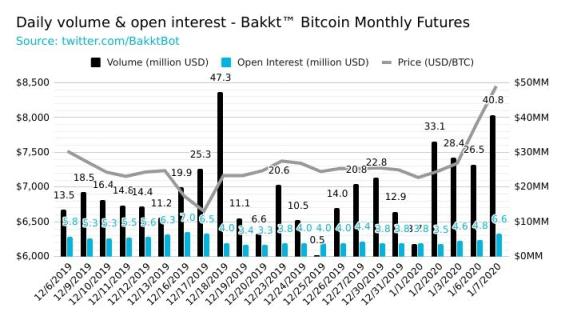 Denní obchodované objemy bitcoinových futures na Bakktu.