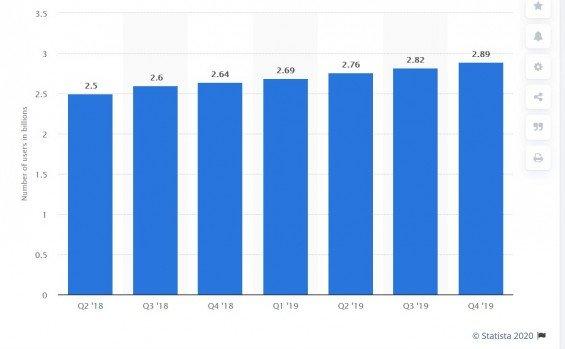 Počet uživatelů Facebooku a přidružených společností.