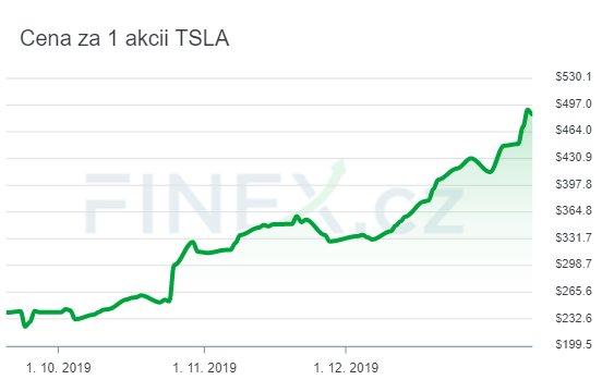 Tesla (1.9.2019 az 10.1.2020)