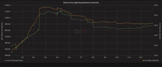 Zvýšení počtu kanálu Lightning Network.