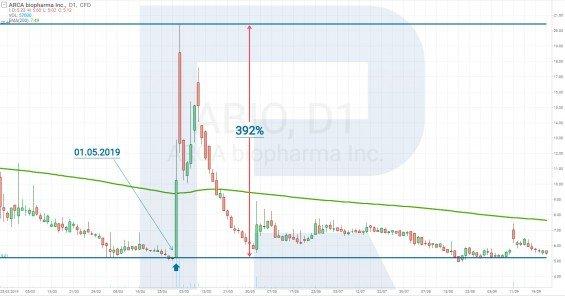 Výkon akcií ARCA Biopharma