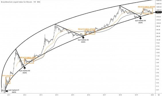 bitcoin predikce bull cykly
