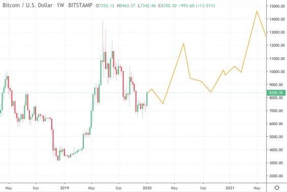 predikce bitcoin 2020