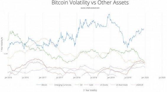 bitcoin vs ostatni aktiva