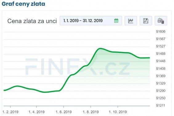 graf ceny zlata