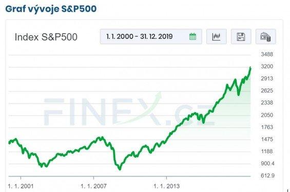 graf vyvoje s&p500