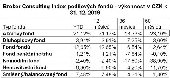 index podilovych fondu