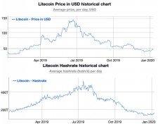litecoin 2019 - cena a hashrate