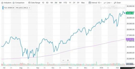 Dow Jones 200denní klouzavý průměr.