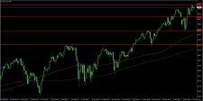 Dow Jones Industrial Average na dennim grafu 17. 2. 2020