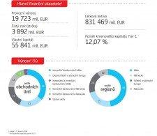 Hlavni financni ukazatele UniCredit Group