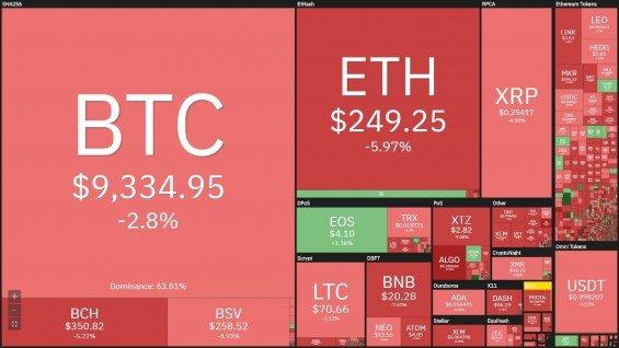 Prehled o kryptomenach na coin360.com