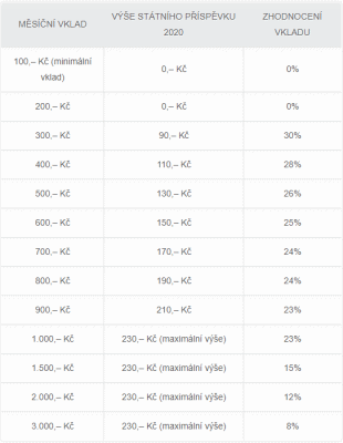 Porovnání zhodnocení dle výše měsíčního vkladu (zdroj: prispevky.cz)