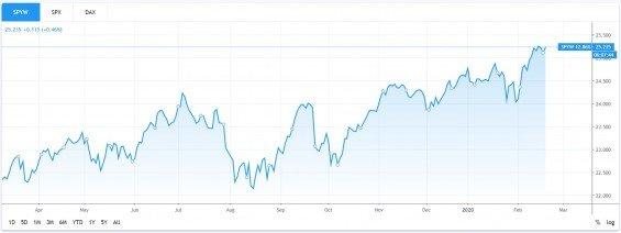 SPDR S&P Euro Dividend Aristocrats ETF UCITS