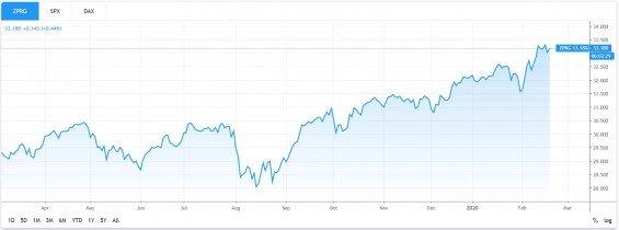 SPDR S&P Global Dividend Aristocrats ETF UCITS