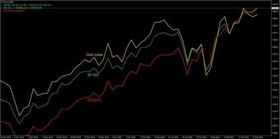 Srovnani aktualni ceny indexu NASDAQ, SP500 a Dow na spolecnem dennim grafu z 17. 2. 2020
