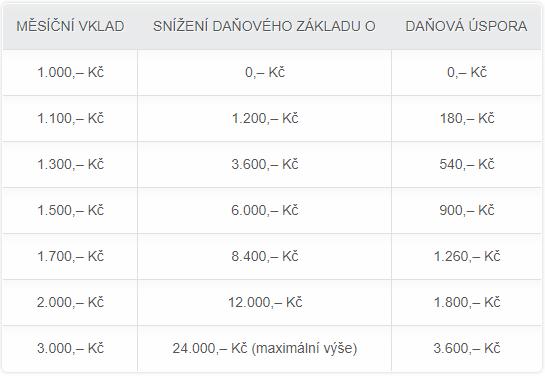Tabulka daňové úspory (zdroj: prispevky.cz)