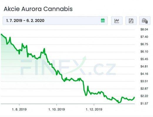 vývoj akcií ACB za poslední půlrok
