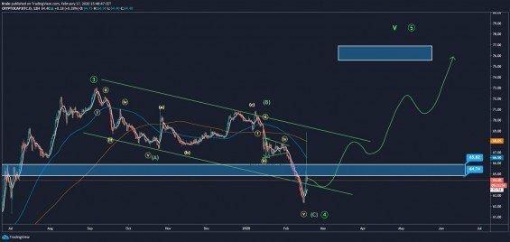 Analýza aktuálneho stavu dominancie Bitcoinu