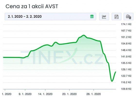 Vývoj ceny akcií avastu za poslední měsíc