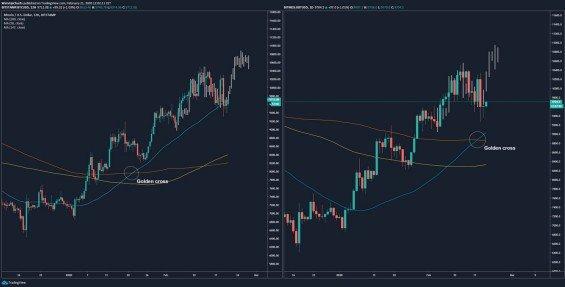 Porovnání vývoje ceny u předešlého a aktuálního golden crossu