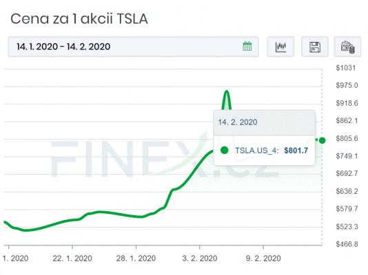 Cena akcií se teď pohybuje nad 800 USD