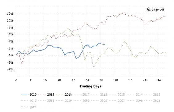 Procentuální vývoj Dow Jones indexu v posledních 3 letech.